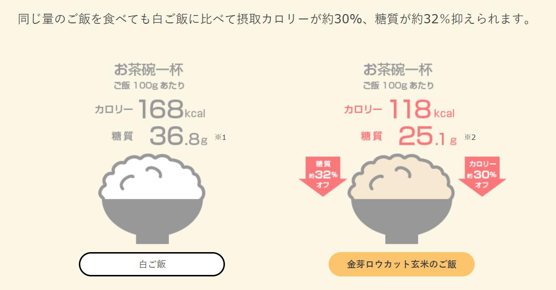 ロウカット玄米のカロリー