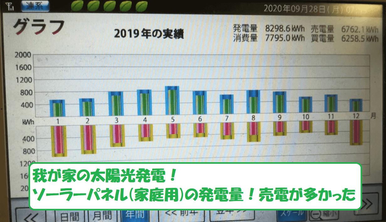 2019年の電気量