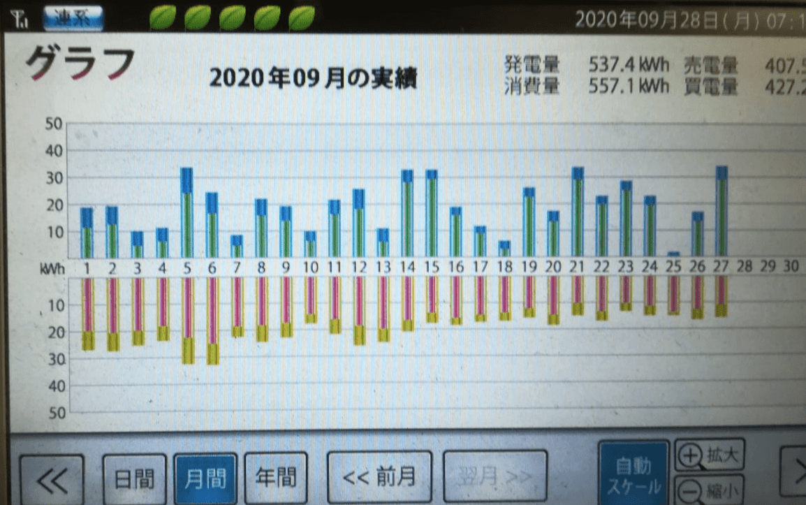 2020年9月の電気量